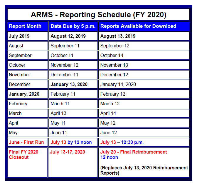 ARMS Reporting Monthly Deadline Schedule